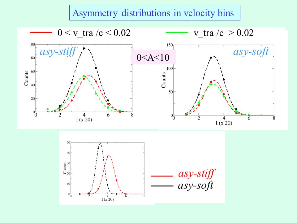 asy-stiffasy-soft 0<A<10 0 < v_tra /c < 0.02v_tra /c > 0.02 Asymmetry distributions in velocity bins asy-stiff asy-soft