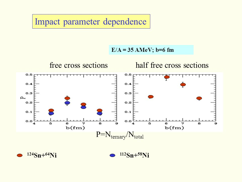 Impact parameter dependence E/A = 35 AMeV; b=6 fm free cross sectionshalf free cross sections P=N ternary /N total 124 Sn+ 64 Ni 112 Sn+ 58 Ni