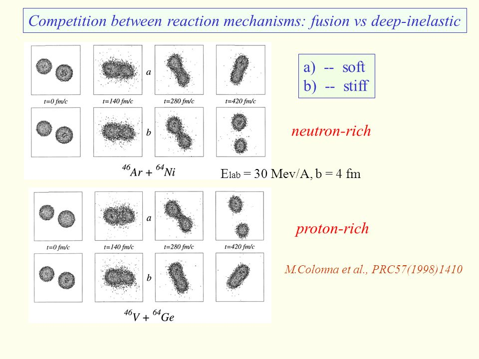 E lab = 30 Mev/A, b = 4 fm a) -- soft b) -- stiff Competition between reaction mechanisms: fusion vs deep-inelastic M.Colonna et al., PRC57(1998)1410 neutron-rich proton-rich