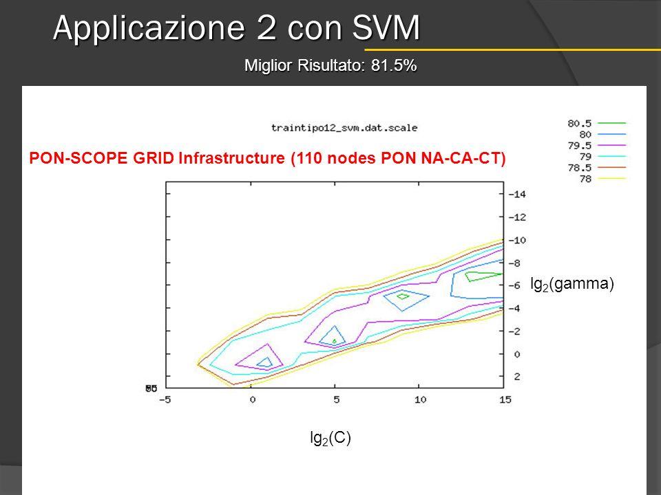 Applicazione 2 con SVM Miglior Risultato: 81.5% PON-SCOPE GRID Infrastructure (110 nodes PON NA-CA-CT) lg 2 (gamma) lg 2 (C)