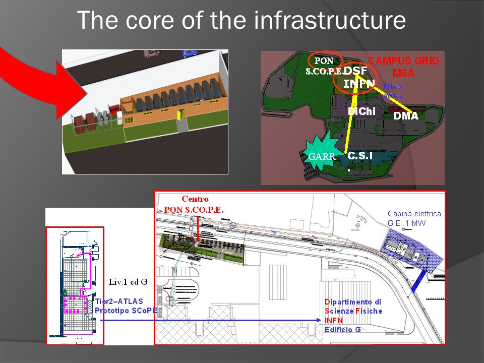 The core of the infrastructure
