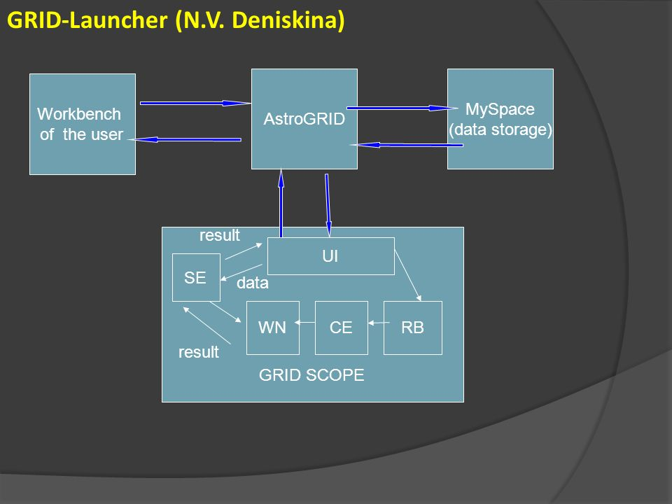 GRID-Launcher (N.V.