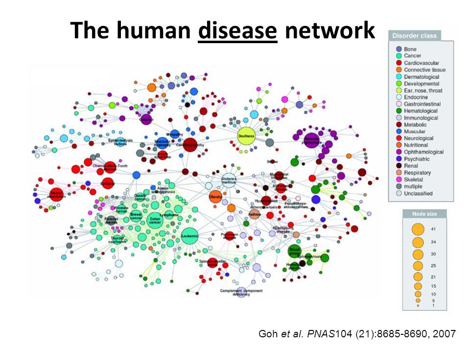 The human disease network Goh et al. PNAS104 (21):8685-8690, 2007