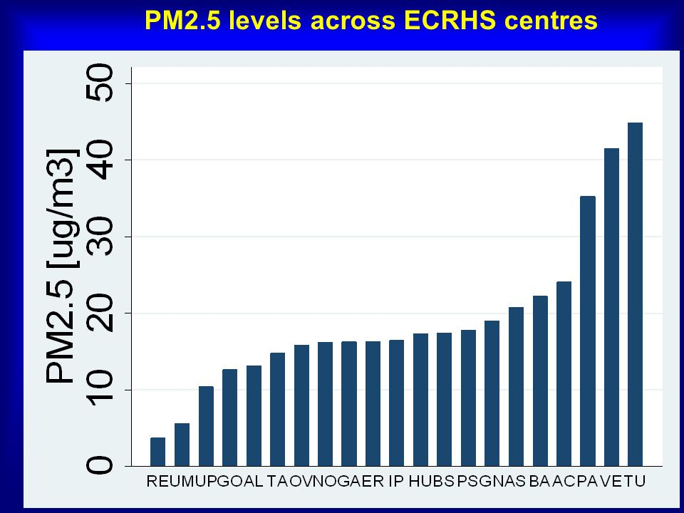 PM 2.5 levels across ECRHS centres