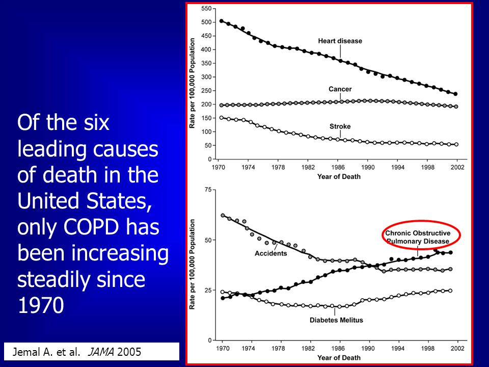 2 Of the six leading causes of death in the United States, only COPD has been increasing steadily since 1970 Jemal A. et al. JAMA 2005