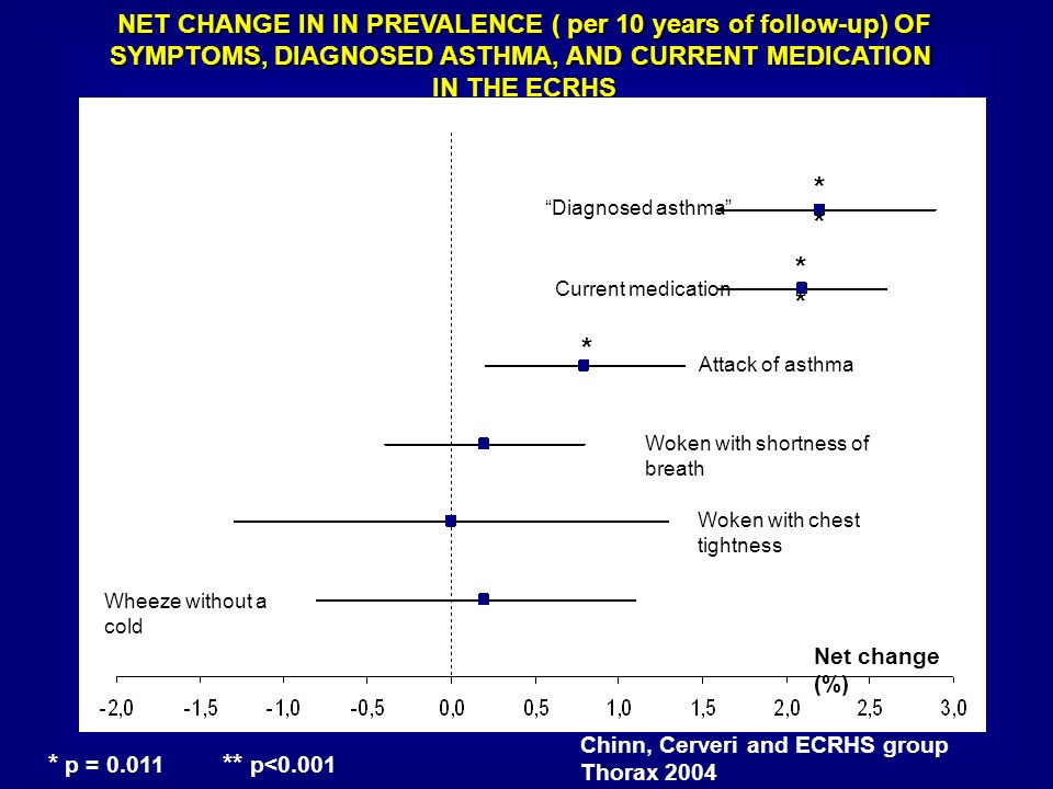 NET CHANGE IN IN PREVALENCE ( per 10 years of follow-up) OF SYMPTOMS, DIAGNOSED ASTHMA, AND CURRENT MEDICATION IN THE ECRHS Chinn, Cerveri and ECRHS g