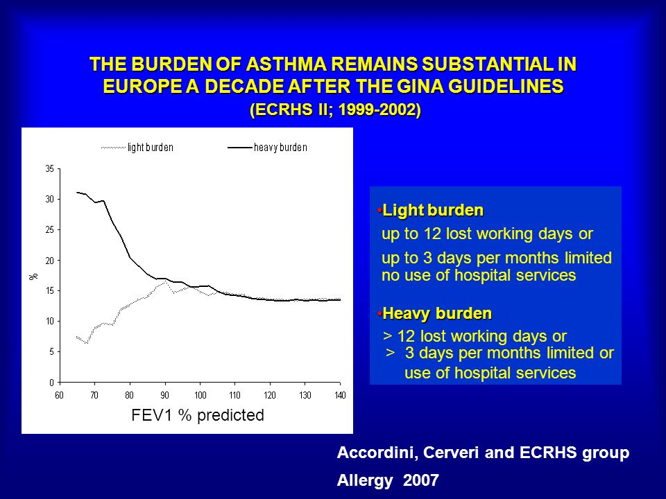 THE BURDEN OF ASTHMA REMAINS SUBSTANTIAL IN EUROPE A DECADE AFTER THE GINA GUIDELINES (ECRHS II; 1999-2002) Accordini, Cerveri and ECRHS group Allergy