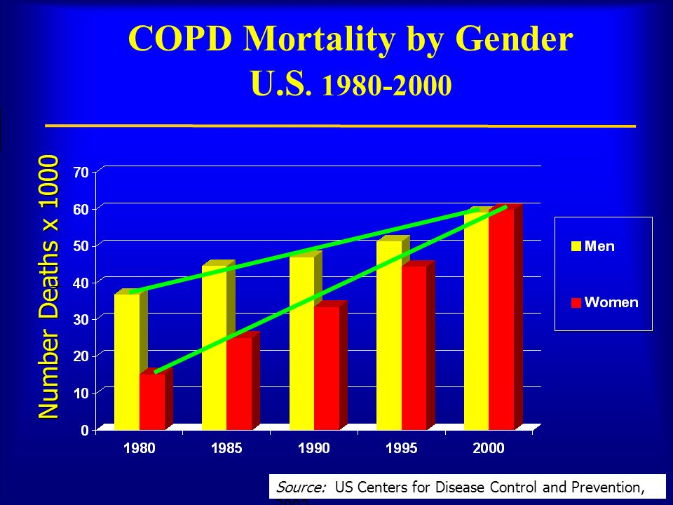 COPD Mortality by Gender U.S. 1980-2000 Number Deaths x 1000 Source: US Centers for Disease Control and Prevention, 2002