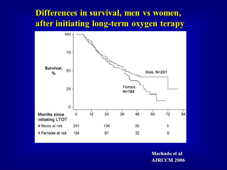 Machado et al AJRCCM 2006 Differences in survival, men vs women, after initiating long-term oxygen terapy