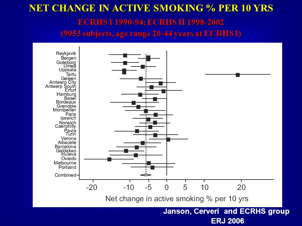 NET CHANGE IN ACTIVE SMOKING % PER 10 YRS ECRHS I 1990-94; ECRHS II 1998-2002 (9053 subjects, age range 20-44 years at ECRHS I) Janson, Cerveri and EC