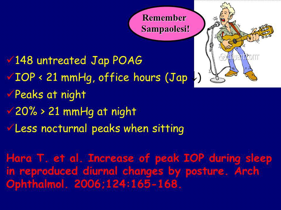 148 untreated Jap POAG IOP < 21 mmHg, office hours (Jap ) Peaks at night 20% > 21 mmHg at night Less nocturnal peaks when sitting Hara T.