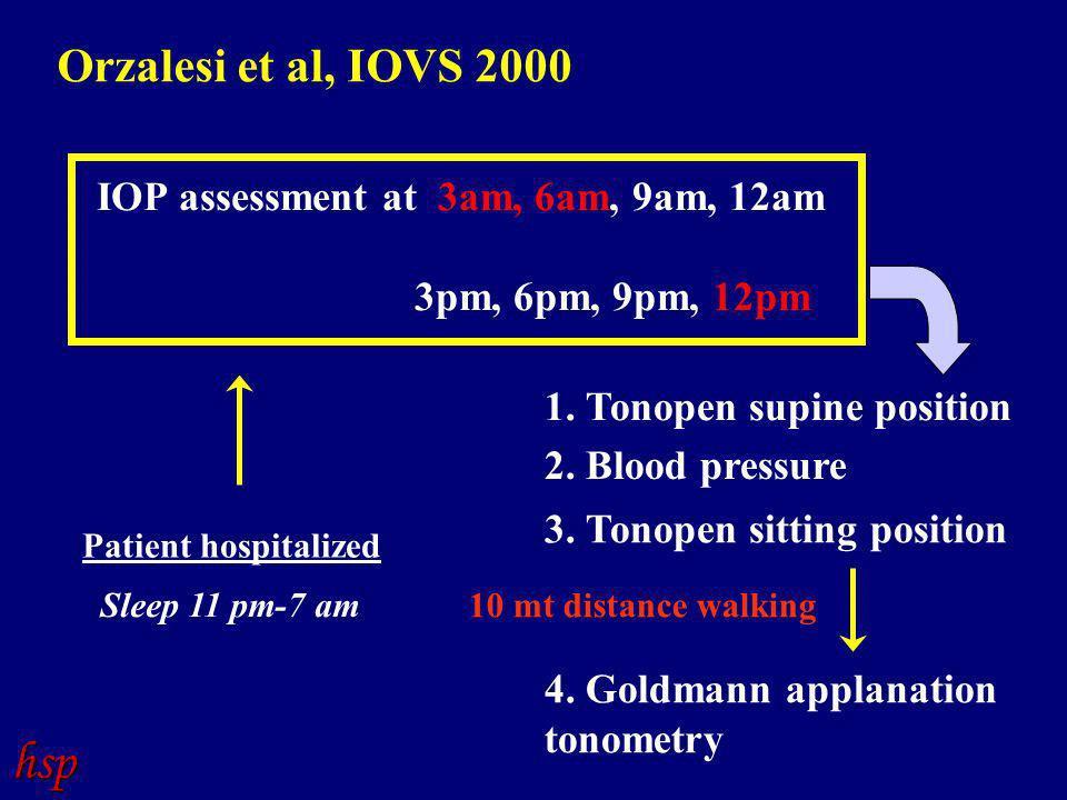 Patient hospitalized IOP assessment at 3am, 6am, 9am, 12am 3pm, 6pm, 9pm, 12pm 10 mt distance walking 1.