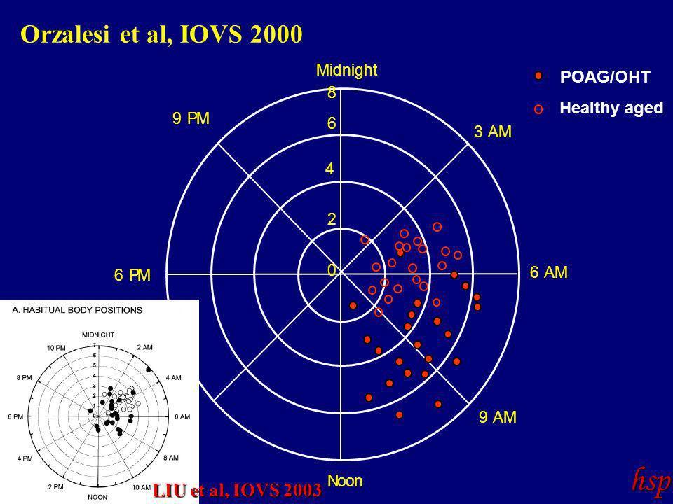 0 2 4 6 8 Midnight Noon 3 AM 6 AM 9 AM 3 PM 6 PM 9 PM POAG/OHT Healthy aged hsp Orzalesi et al, IOVS 2000 LIU et al, IOVS 2003