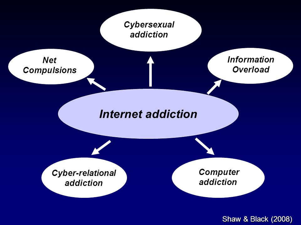 Internet addiction Net Compulsions Cybersexual addiction Information Overload Cyber-relational addiction Computer addiction Shaw & Black (2008)