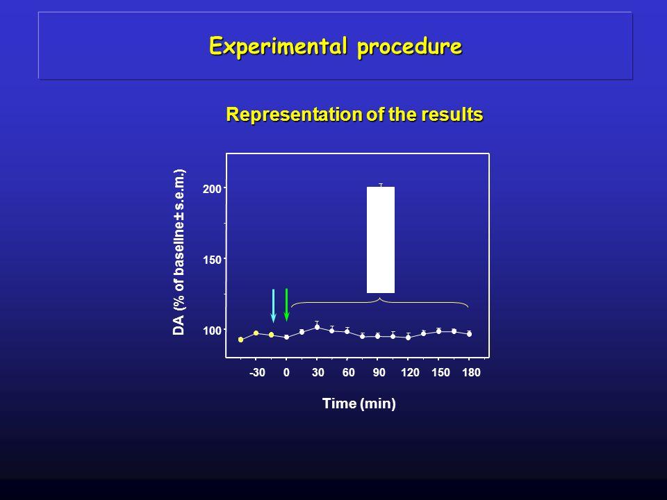 -300306090120150180 100 150 200 Time (min) Representation of the results Experimental procedure DA (% of baseline ± s.e.m.)