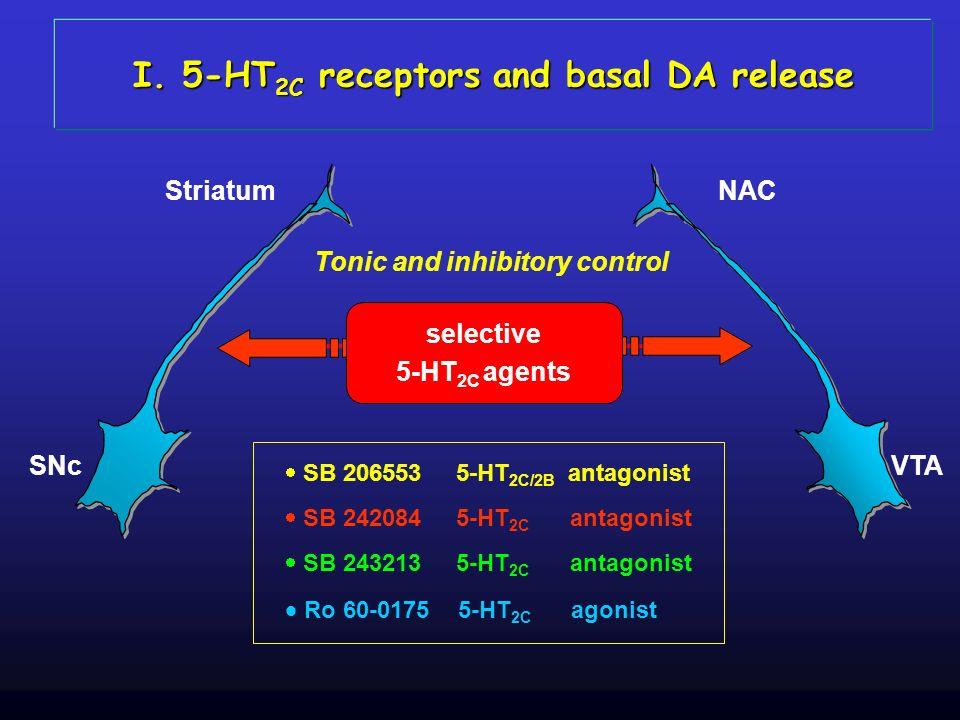 SNc Striatum VTA NAC selective 5-HT 2C agents Tonic and inhibitory control I. 5-HT 2C receptors and basal DA release SB 206553 5-HT 2C/2B antagonist S
