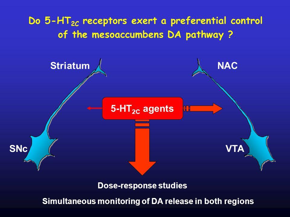 Do 5-HT 2C receptors exert a preferential control of the mesoaccumbens DA pathway ? SNc Striatum VTA NAC Dose-response studies Simultaneous monitoring