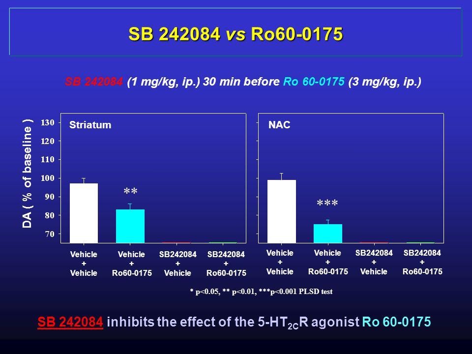 SB 242084 vs Ro60-0175 SB 242084 (1 mg/kg, ip.) 30 min before Ro 60-0175 (3 mg/kg, ip.) * p<0.05, ** p<0.01, ***p<0.001 PLSD test DA ( % of baseline )