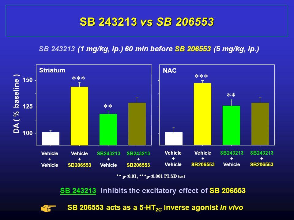 SB 243213 (1 mg/kg, ip.) 60 min before SB 206553 (5 mg/kg, ip.) SB 243213 vs SB 206553 DA ( % baseline ) Vehicle + Vehicle + SB206553 SB243213 + Vehic