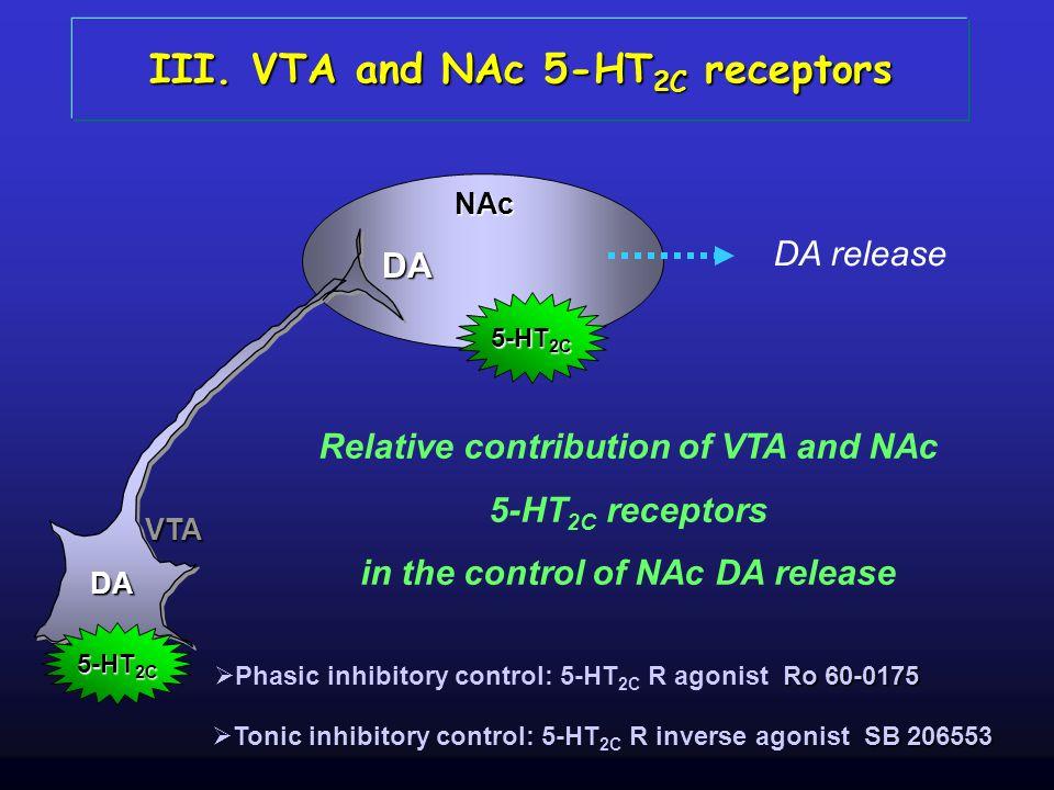 DA NAc DA VTA 5-HT 2C DA release Relative contribution of VTA and NAc 5-HT 2C receptors in the control of NAc DA release III. VTA and NAc 5-HT 2C rece