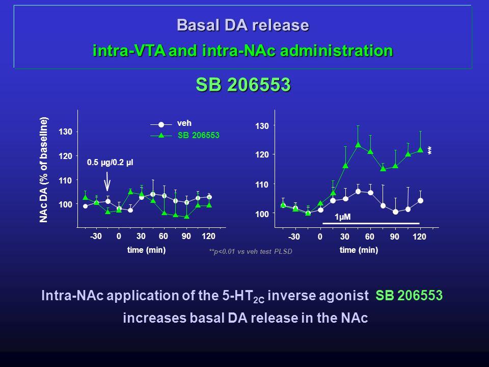 Basal DA release intra-VTA and intra-NAc administration veh SB 206553 **p<0.01 vs veh test PLSD NAc DA (% of baseline) SB 206553 Intra-NAc application