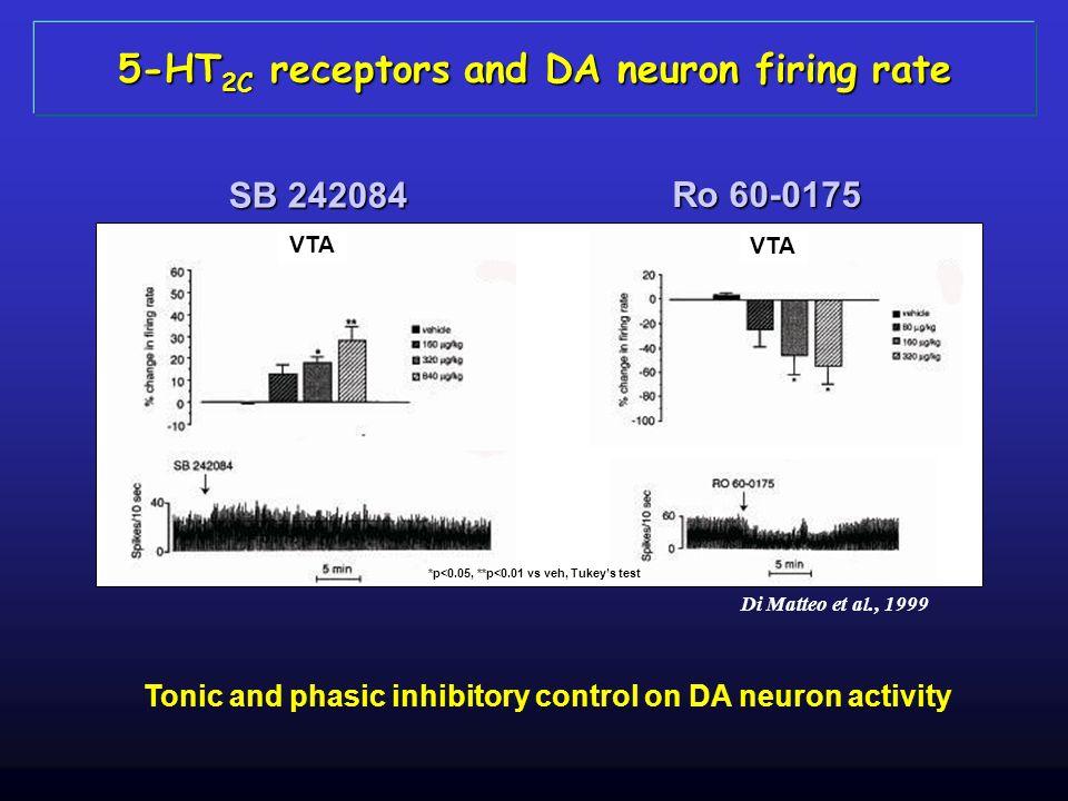 5-HT 2C receptors and DA neuron firing rate Tonic and phasic inhibitory control on DA neuron activity VTA SB 242084 Ro 60-0175 Di Matteo et al., 1999