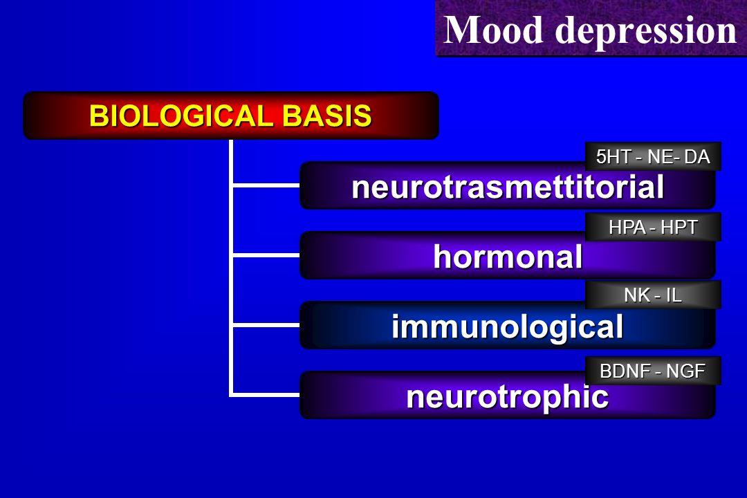 Mood depression 5HT - NE- DA HPA - HPT NK - IL BDNF - NGF