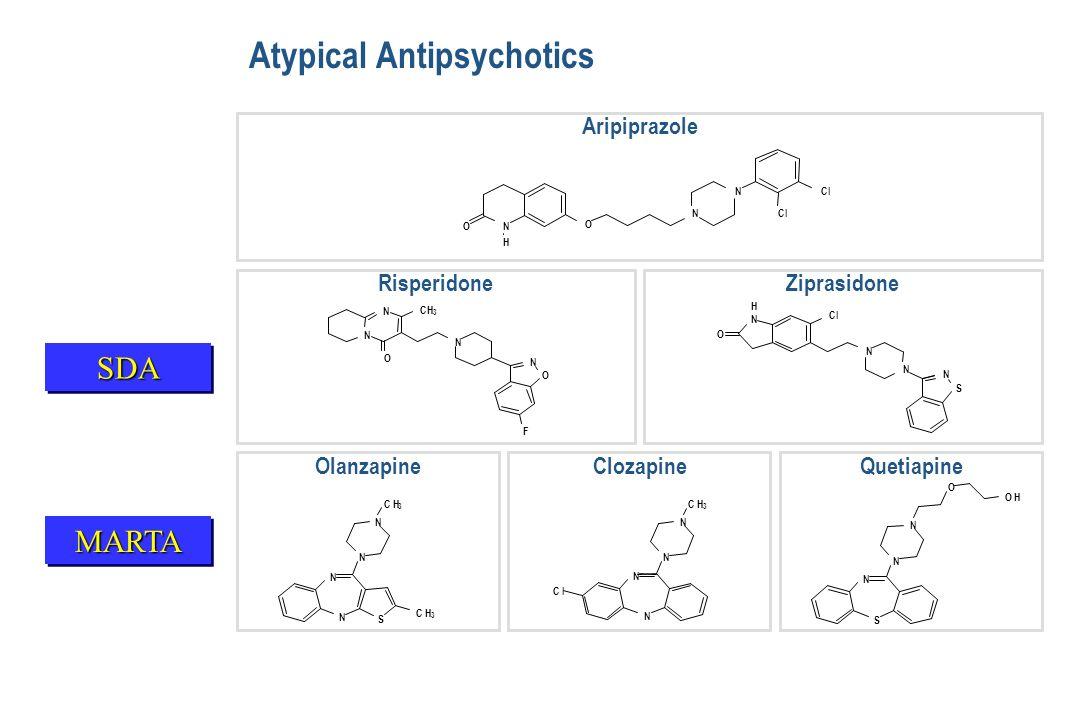 Atypical Antipsychotics N O O N N H Cl Aripiprazole N O Cl N N S N H N N CH 3 N O O N F RisperidoneZiprasidone N N N N C l C H 3 N N S N N 3 3 N S N N O O H OlanzapineClozapineQuetiapineMARTAMARTA SDASDA