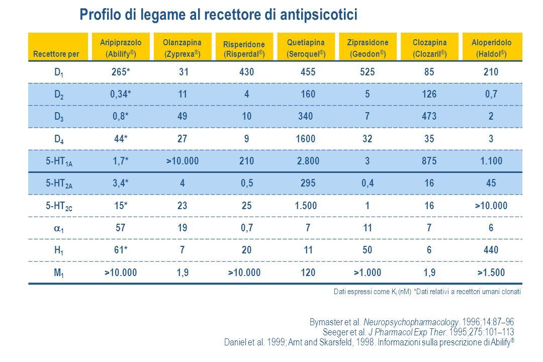 Profilo di legame al recettore di antipsicotici Bymaster et al.