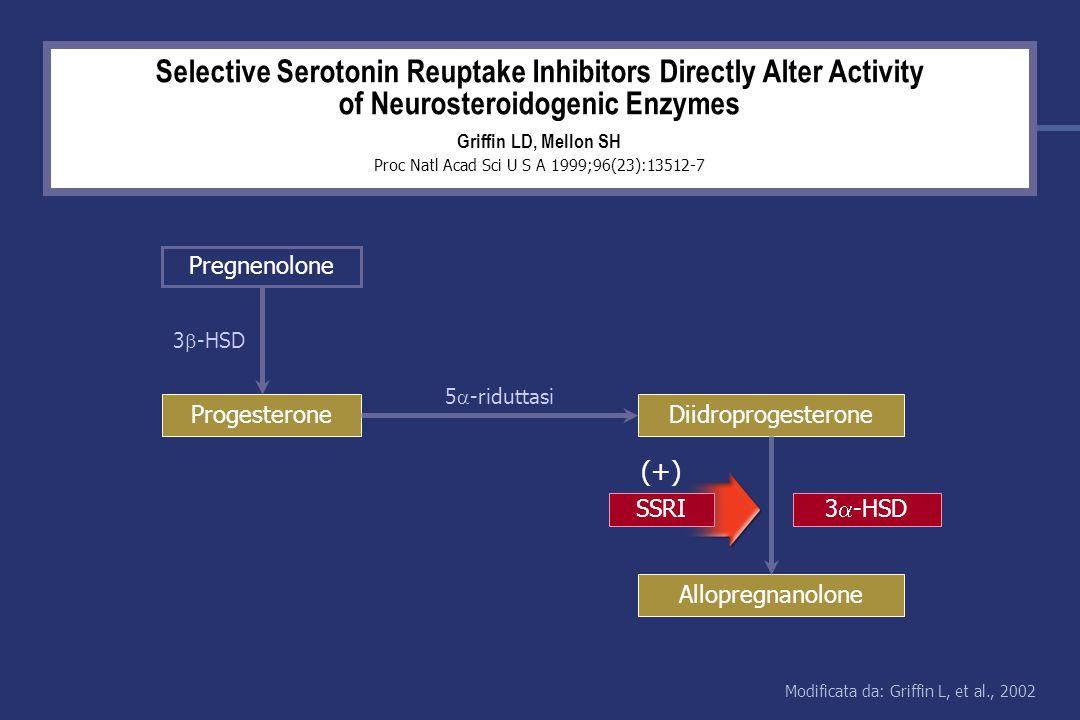 Selective Serotonin Reuptake Inhibitors Directly Alter Activity of Neurosteroidogenic Enzymes Griffin LD, Mellon SH Proc Natl Acad Sci U S A 1999;96(23):13512-7 3 -HSD 5 -riduttasi (+) Pregnenolone ProgesteroneDiidroprogesterone Allopregnanolone SSRI 3 -HSD Modificata da: Griffin L, et al., 2002