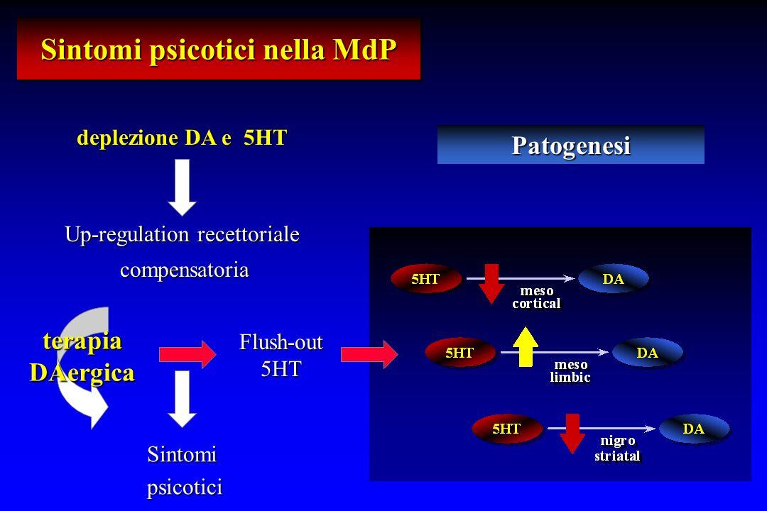 Sintomi psicotici nella MdP deplezione DA e 5HT Patogenesi Up-regulation recettoriale compensatoria compensatoria terapiaDAergica Sintomi psicotici psicotici Flush-out5HT
