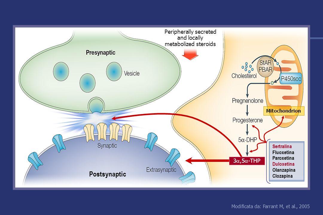 Modificata da: Farrant M, et al., 2005 Peripherally secreted and locally metabolized steroids Mitochondrion 3,5 -THP Postsynaptic Sertralina Fluoxetina Paroxetina Duloxetina Olanzapina Clozapina Sertralina Fluoxetina Paroxetina Duloxetina Olanzapina Clozapina
