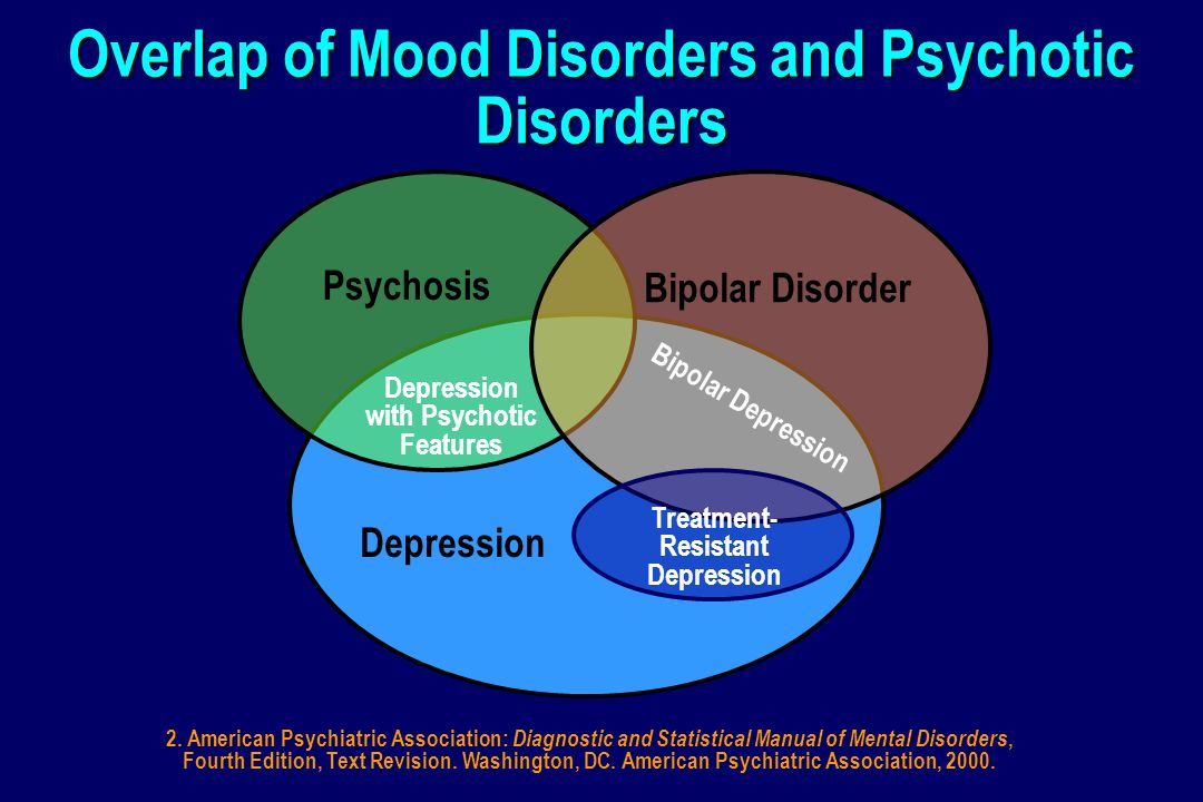 Overlap of Mood Disorders and Psychotic Disorders Depression Psychosis Bipolar Disorder Treatment- Resistant Depression Bipolar Depression Depression with Psychotic Features 2.