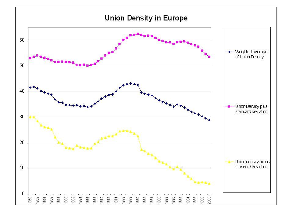 De-unionisation….