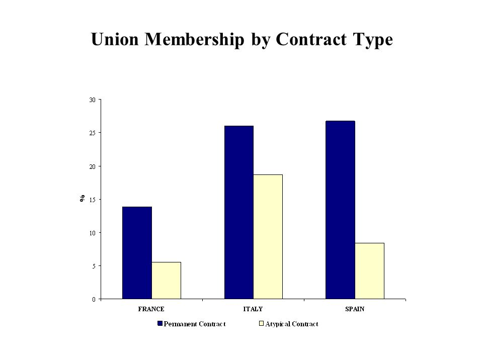 Union Membership by Contract Type