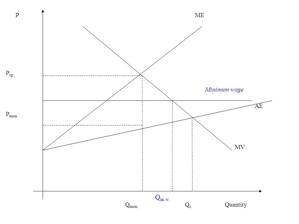 P cp P mon Q mon QcQc Minimum wage PME MV Quantity Q m.w. AE