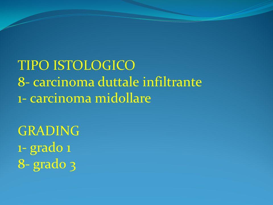 TIPO ISTOLOGICO 8- carcinoma duttale infiltrante 1- carcinoma midollare GRADING 1- grado 1 8- grado 3