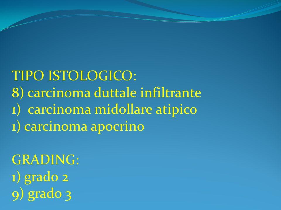 TIPO ISTOLOGICO: 8) carcinoma duttale infiltrante 1) carcinoma midollare atipico 1) carcinoma apocrino GRADING: 1) grado 2 9) grado 3