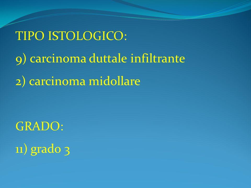 TIPO ISTOLOGICO: 9) carcinoma duttale infiltrante 2) carcinoma midollare GRADO: 11) grado 3
