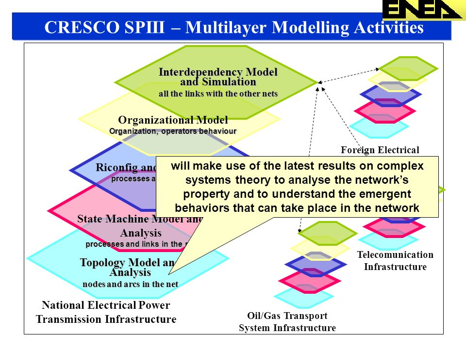 CRESCO SPIII – Multilayer Modelling Activities Topology Model and Analysis nodes and arcs in the net State Machine Model and Analysis processes and links in the net National Electrical Power Transmission Infrastructure Telecomunication Infrastructure Oil/Gas Transport System Infrastructure Foreign Electrical Transmission Infrastructure Interdependency Model and Simulation all the links with the other nets Riconfig and Optimiz Model processes and links in the net will make use of the latest results on complex systems theory to analyse the networks property and to understand the emergent behaviors that can take place in the network Organizational Model Organization, operators behaviour