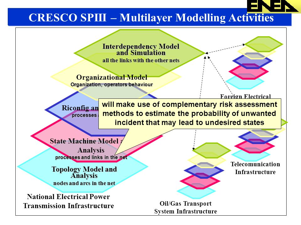 CRESCO SPIII – Multilayer Modelling Activities Topology Model and Analysis nodes and arcs in the net State Machine Model and Analysis processes and links in the net National Electrical Power Transmission Infrastructure Telecomunication Infrastructure Oil/Gas Transport System Infrastructure Foreign Electrical Transmission Infrastructure Interdependency Model and Simulation all the links with the other nets Riconfig and Optimiz Model processes and links in the net will make use of complementary risk assessment methods to estimate the probability of unwanted incident that may lead to undesired states Organizational Model Organization, operators behaviour