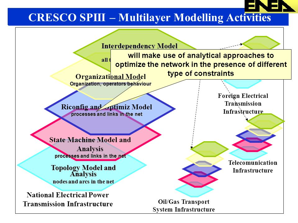 CRESCO SPIII – Multilayer Modelling Activities Topology Model and Analysis nodes and arcs in the net State Machine Model and Analysis processes and links in the net National Electrical Power Transmission Infrastructure Telecomunication Infrastructure Oil/Gas Transport System Infrastructure Foreign Electrical Transmission Infrastructure Interdependency Model and Simulation all the links with the other nets Riconfig and Optimiz Model processes and links in the net will make use of analytical approaches to optimize the network in the presence of different type of constraints Organizational Model Organization, operators behaviour