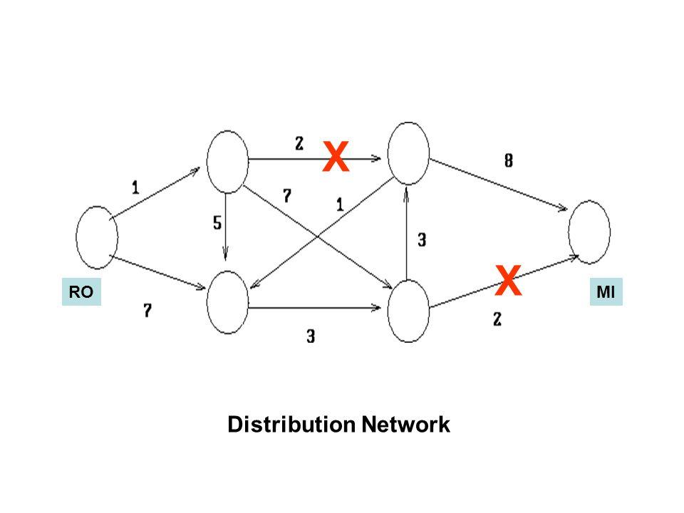 Distribution Network ROMI X X