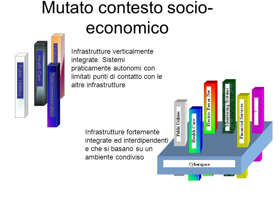 Financial Services Mutato contesto socio- economico Public Utilities Health Care Telecommunication Infrastrutture verticalmente integrate.