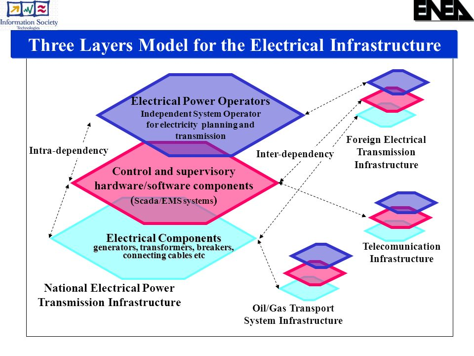 Three Layers Model for the Electrical Infrastructure Electrical Components generators, transformers, breakers, connecting cables etc Control and super