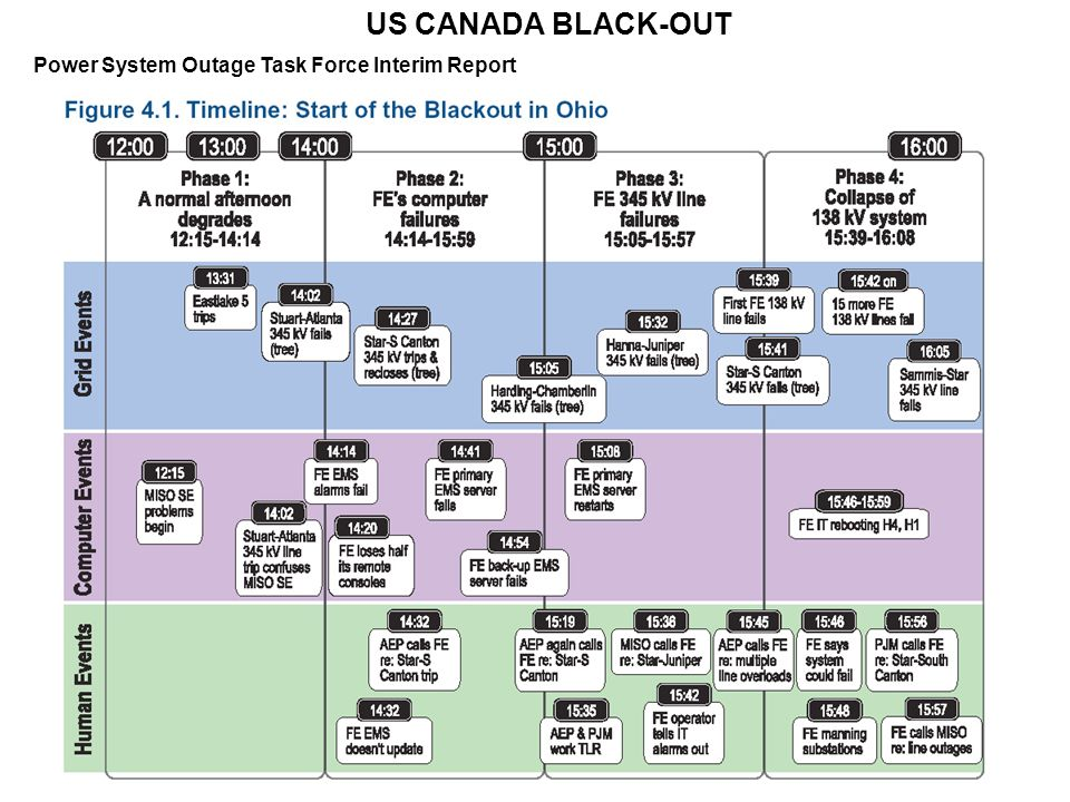 US CANADA BLACK-OUT Power System Outage Task Force Interim Report