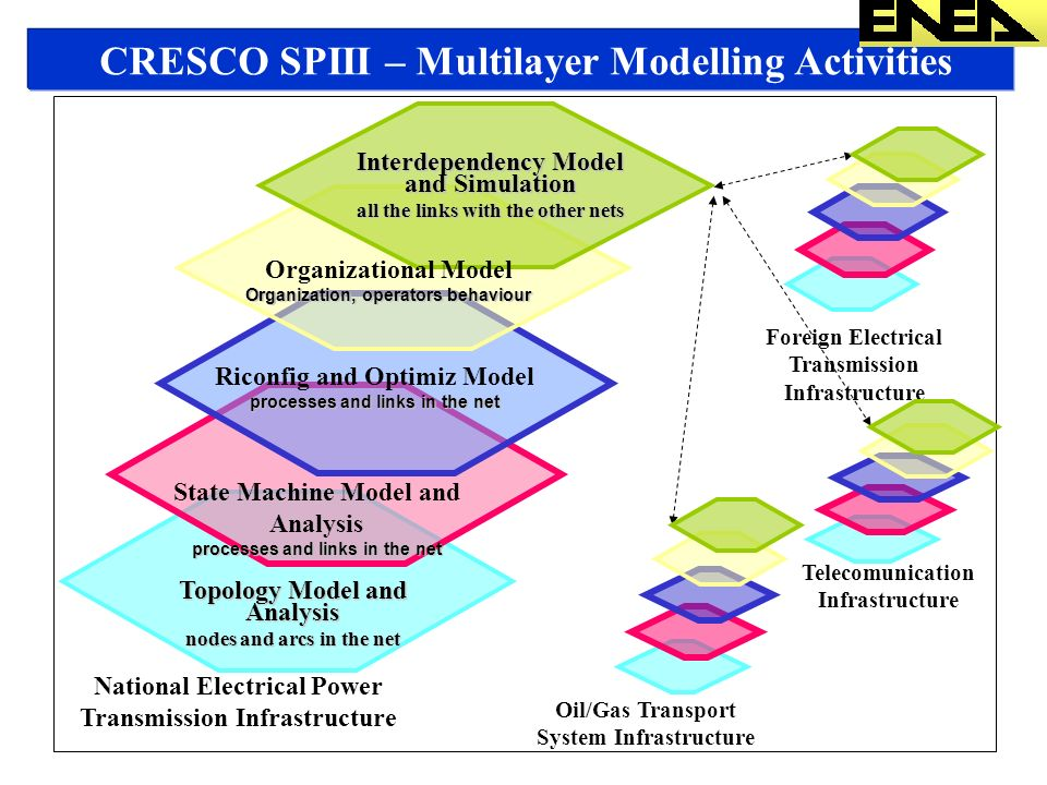 CRESCO SPIII – Multilayer Modelling Activities Topology Model and Analysis nodes and arcs in the net State Machine Model and Analysis processes and links in the net National Electrical Power Transmission Infrastructure Telecomunication Infrastructure Oil/Gas Transport System Infrastructure Foreign Electrical Transmission Infrastructure Interdependency Model and Simulation all the links with the other nets Organizational Model Organization, operators behaviour Riconfig and Optimiz Model processes and links in the net