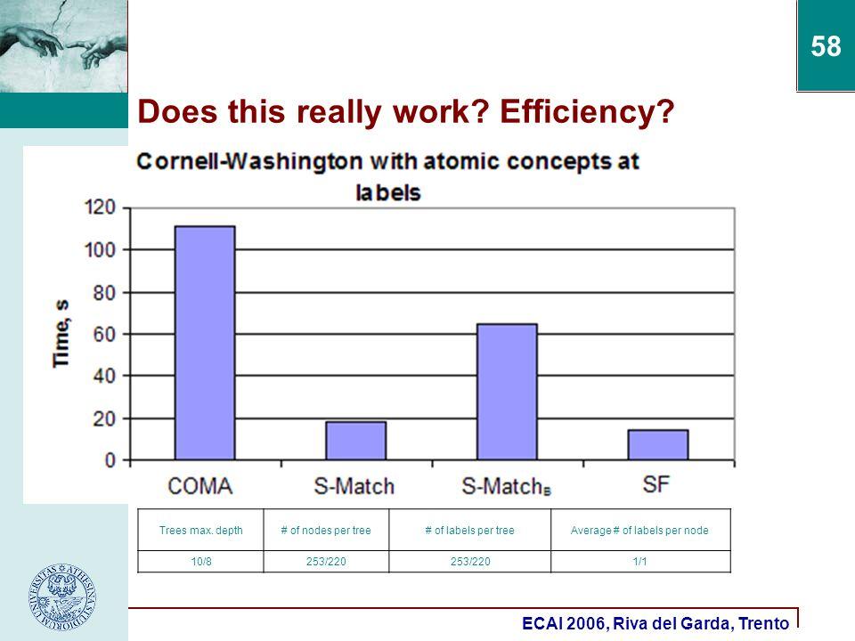 ECAI 2006, Riva del Garda, Trento 58 Does this really work? Efficiency? Trees max. depth# of nodes per tree# of labels per treeAverage # of labels per