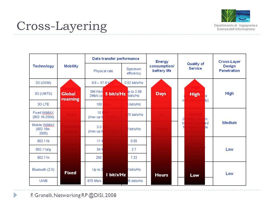 Dipartimento di Ingegneria e Scienza dellinformazione F. Granelli, Networking RP @DISI, 2008 Cross-Layering Global roaming Fixed Days Hours 1 bit/s/Hz