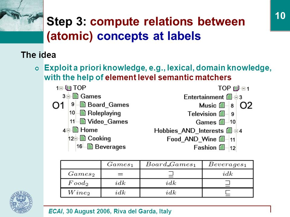 ECAI, 30 August 2006, Riva del Garda, Italy 10 Step 3: compute relations between (atomic) concepts at labels The idea Exploit a priori knowledge, e.g., lexical, domain knowledge, with the help of element level semantic matchers